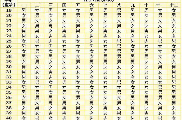2021年清宫生男女图怎么看?古代教你看!