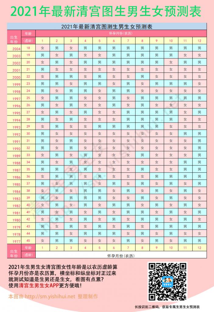 2021年最新清宫图表生男生女预测表